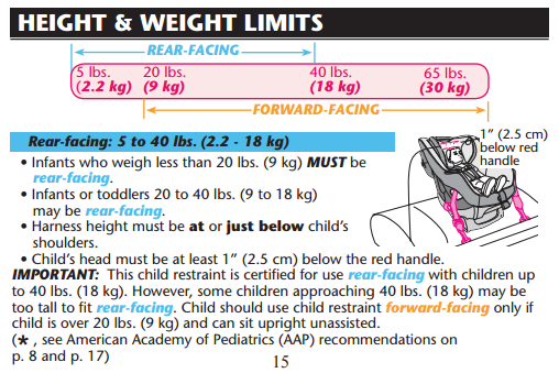 Chart From Graco Manual Rf Limits